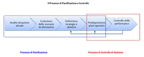 schema-controllo-gestione