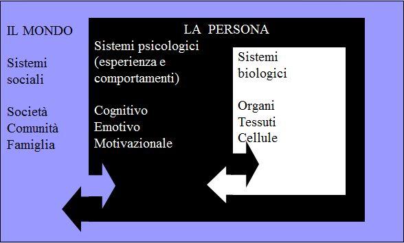 biopsicosociale